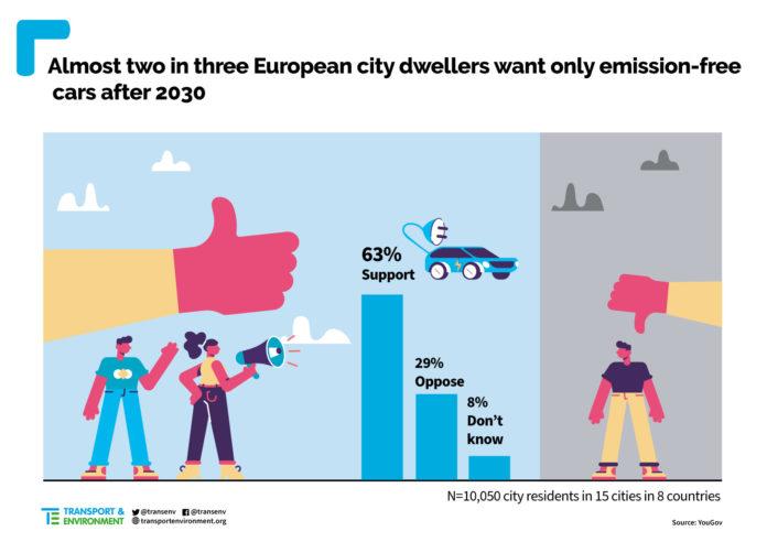 divieto UE vendita auto benzina diesel 2030