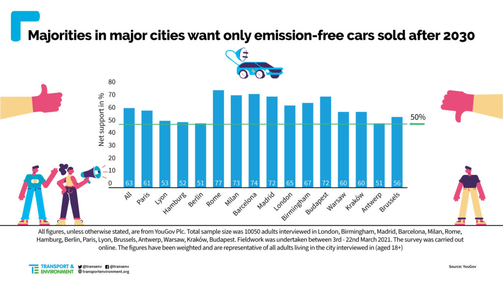 divieto UE vendita auto benzina diesel